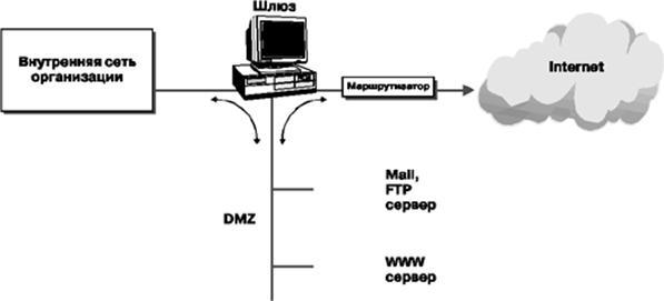 Рисунок 2 2 6 схема шлюза internet