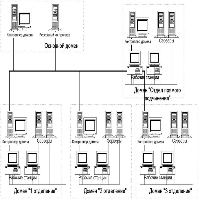 Функциональная схема ЛВС